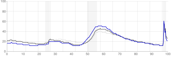 Cape Coral, Florida monthly unemployment rate chart